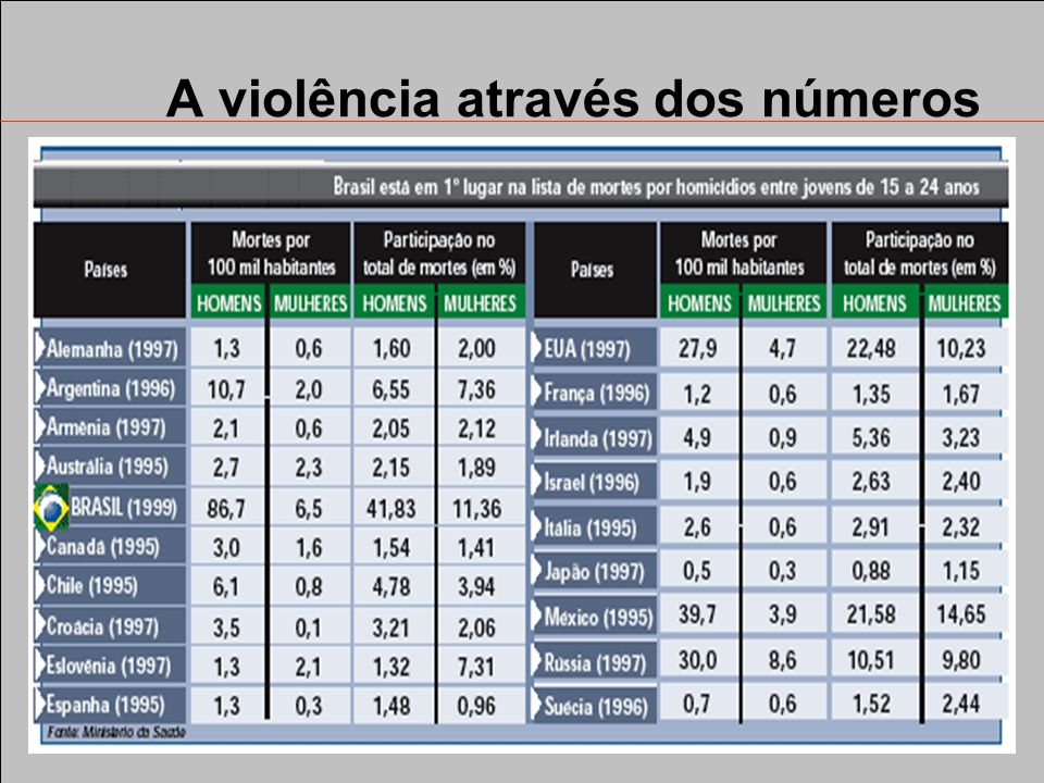A violência através dos números A ascensão da violência -O Brasil é disparado o primeiro no ranking em mortes violentas de jovens. Em 1999, o País reg