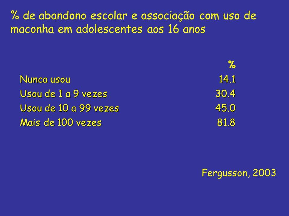 % de abandono escolar e associação com uso de maconha em adolescentes aos 16 anos % Nunca usou 14.1 Usou de 1 a 9 vezes 30.4 Usou de 10 a 99 vezes 45.