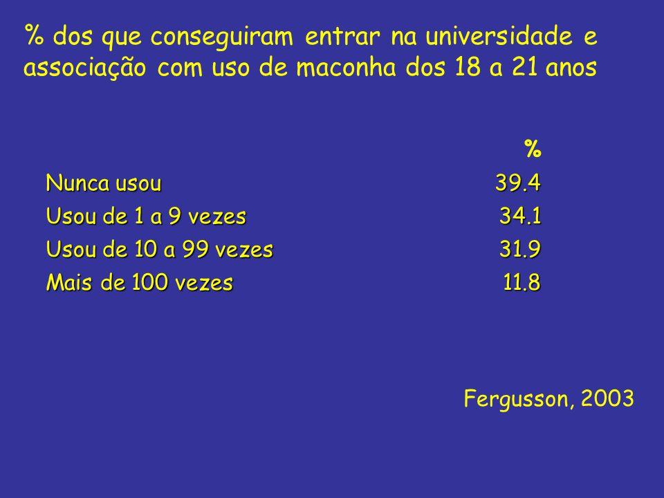 % dos que conseguiram entrar na universidade e associação com uso de maconha dos 18 a 21 anos % Nunca usou 39.4 Usou de 1 a 9 vezes 34.1 Usou de 10 a
