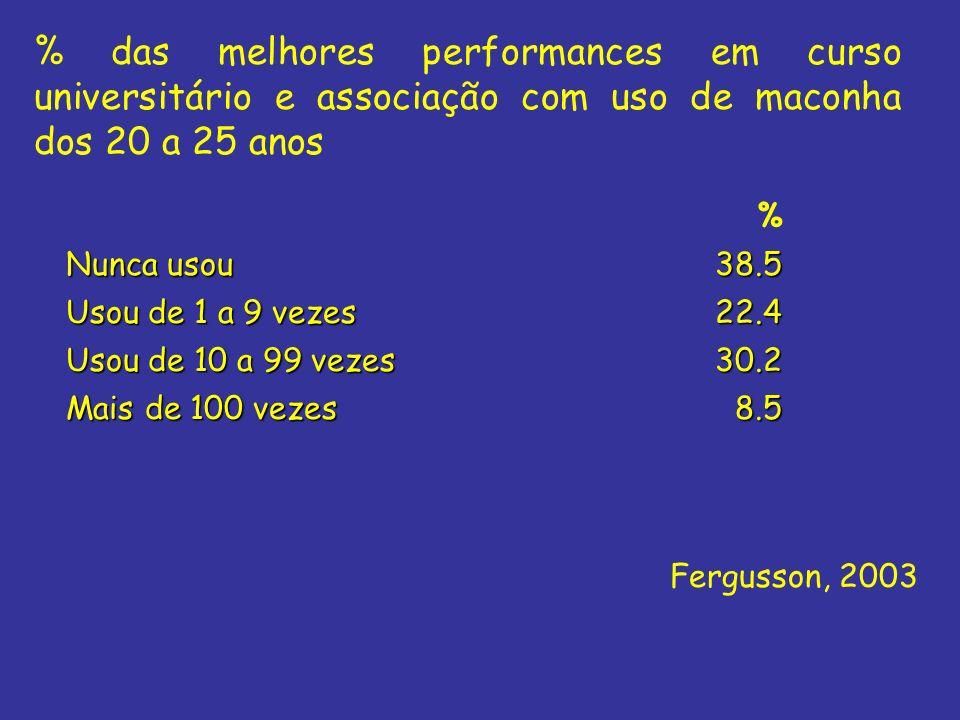% das melhores performances em curso universitário e associação com uso de maconha dos 20 a 25 anos % Nunca usou 38.5 Usou de 1 a 9 vezes 22.4 Usou de