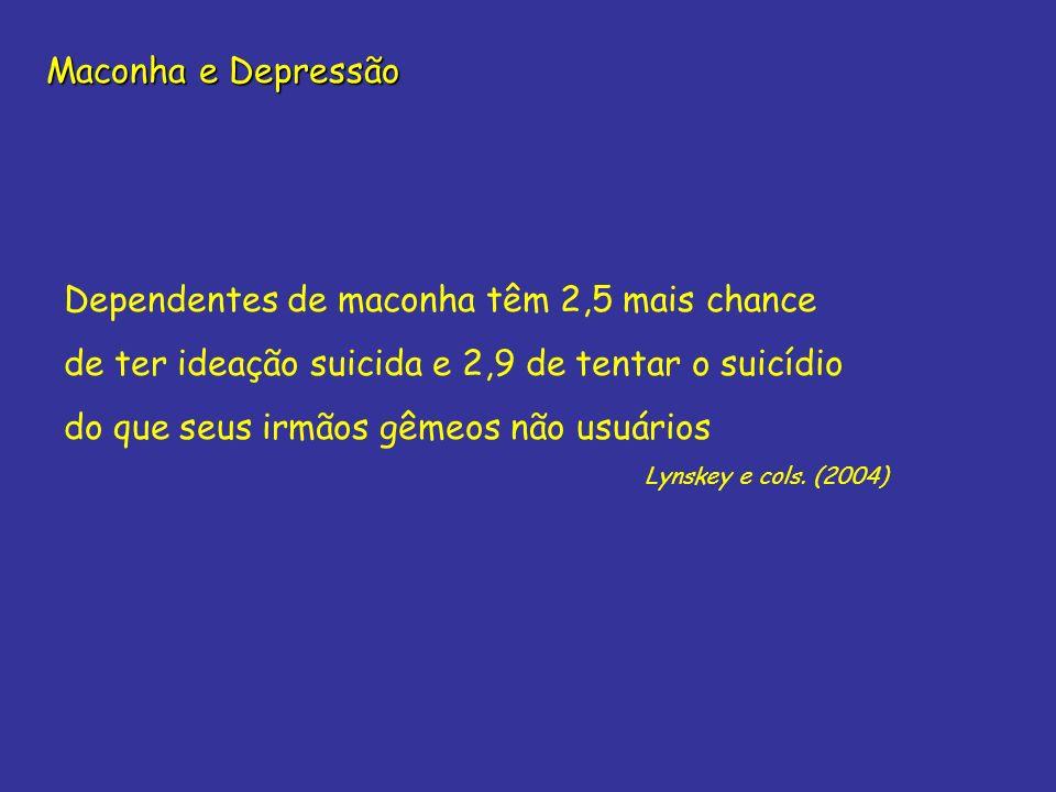 Dependentes de maconha têm 2,5 mais chance de ter ideação suicida e 2,9 de tentar o suicídio do que seus irmãos gêmeos não usuários Lynskey e cols. (2