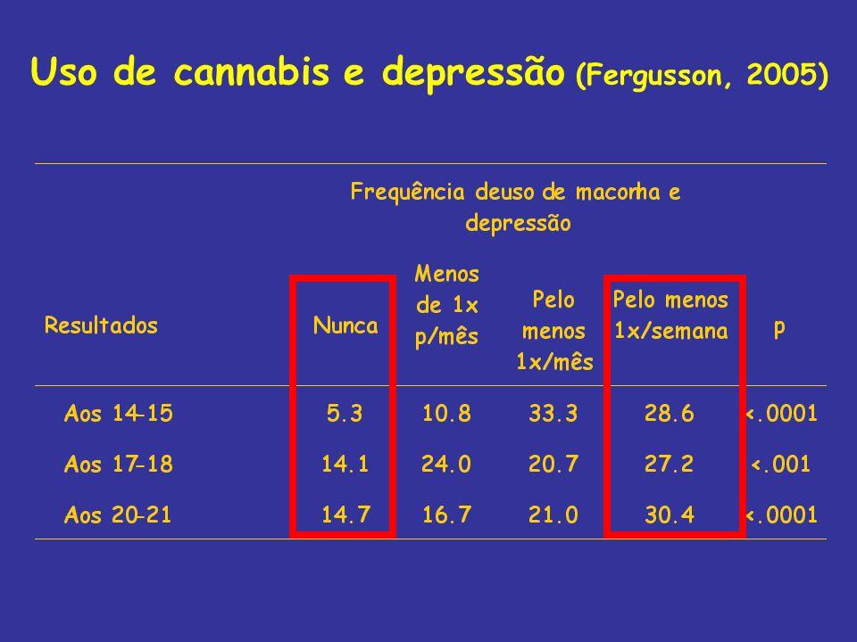 Uso de cannabis e depressão (Fergusson, 2005)