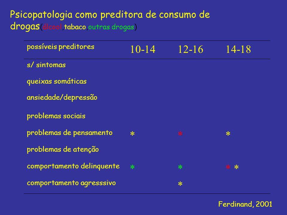 possíveis preditores 10-1412-1614-18 s/ sintomas queixas somáticas ansiedade/depressão problemas sociais problemas de pensamento *** problemas de aten