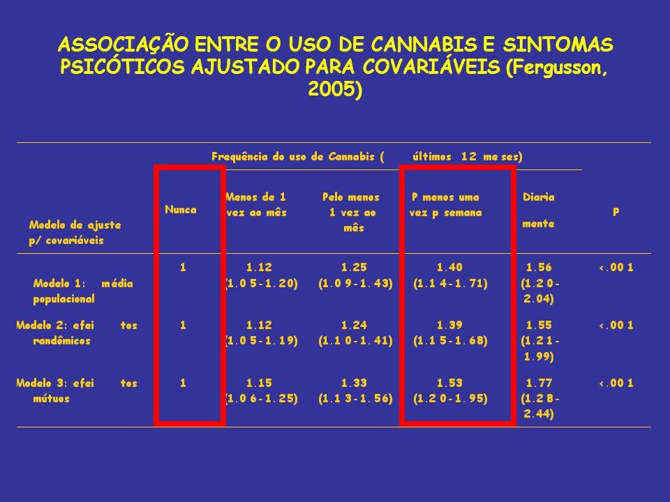 ASSOCIAÇÃO ENTRE O USO DE CANNABIS E SINTOMAS PSICÓTICOS AJUSTADO PARA COVARIÁVEIS (Fergusson, 2005)
