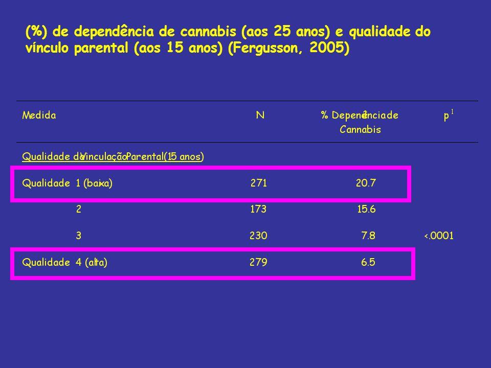 (%) de dependência de cannabis (aos 25 anos) e qualidade do v í nculo parental (aos 15 anos) (Fergusson, 2005)