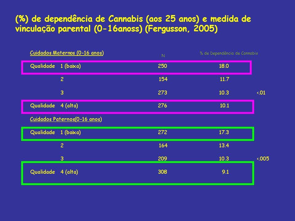 (%) de dependência de Cannabis (aos 25 anos) e medida de vincula ç ão parental (0-16anoss) (Fergusson, 2005) N % de Dependência de Cannabis