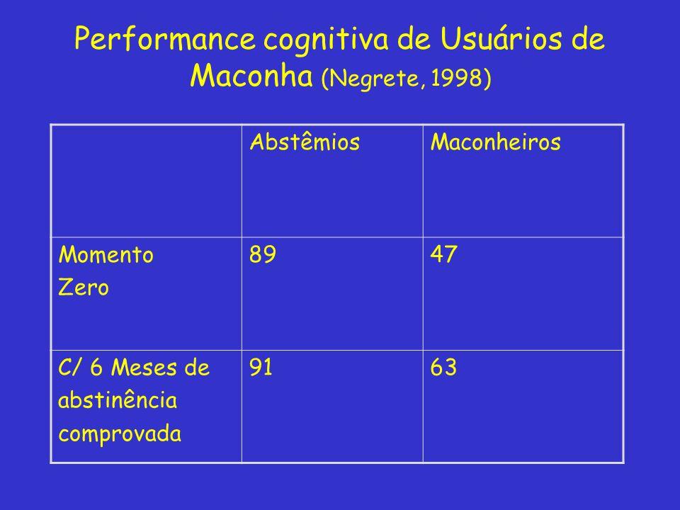 AbstêmiosMaconheiros Momento Zero 8947 C/ 6 Meses de abstinência comprovada 9163 Performance cognitiva de Usuários de Maconha (Negrete, 1998)