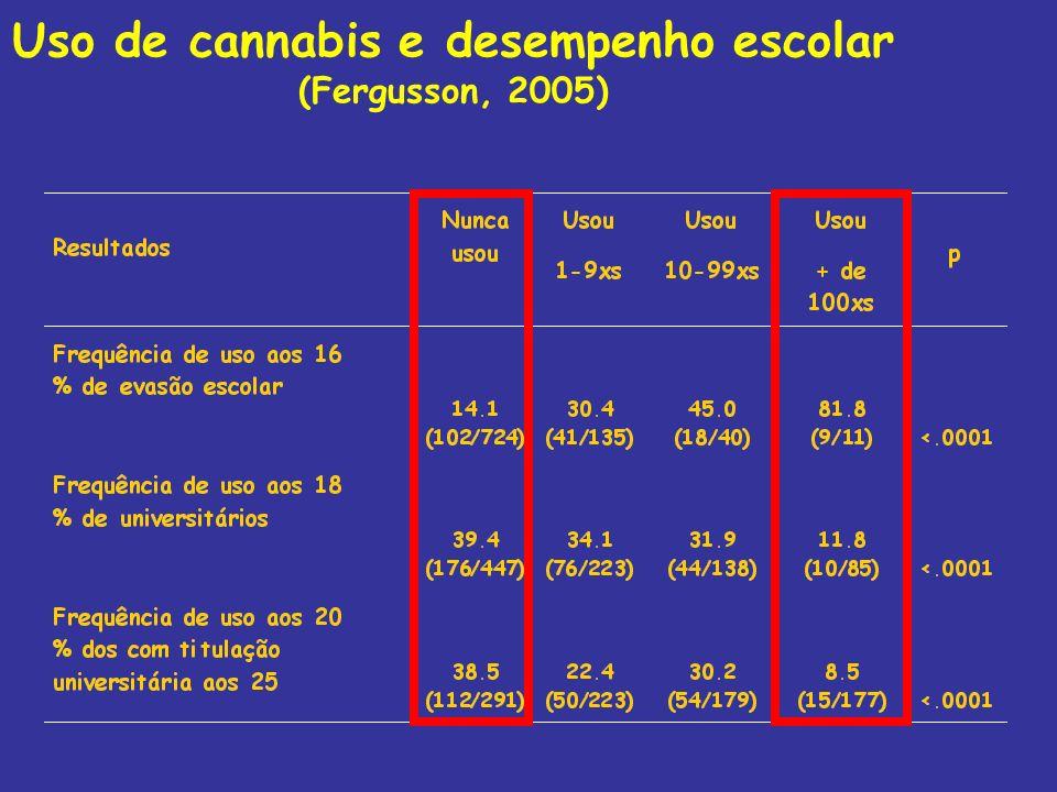 Uso de cannabis e desempenho escolar (Fergusson, 2005)