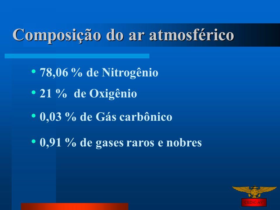 CBINC-AV Composição do ar atmosférico 78,06 % de Nitrogênio 21 % de Oxigênio 0,03 % de Gás carbônico 0,91 % de gases raros e nobres