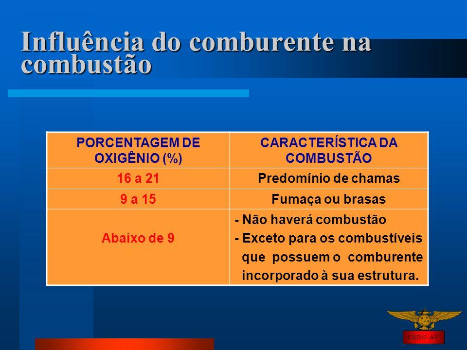 CBINC-AV Influência do comburente na combustão PORCENTAGEM DE OXIGÊNIO (%) CARACTERÍSTICA DA COMBUSTÃO 16 a 21Predomínio de chamas 9 a 15Fumaça ou bra