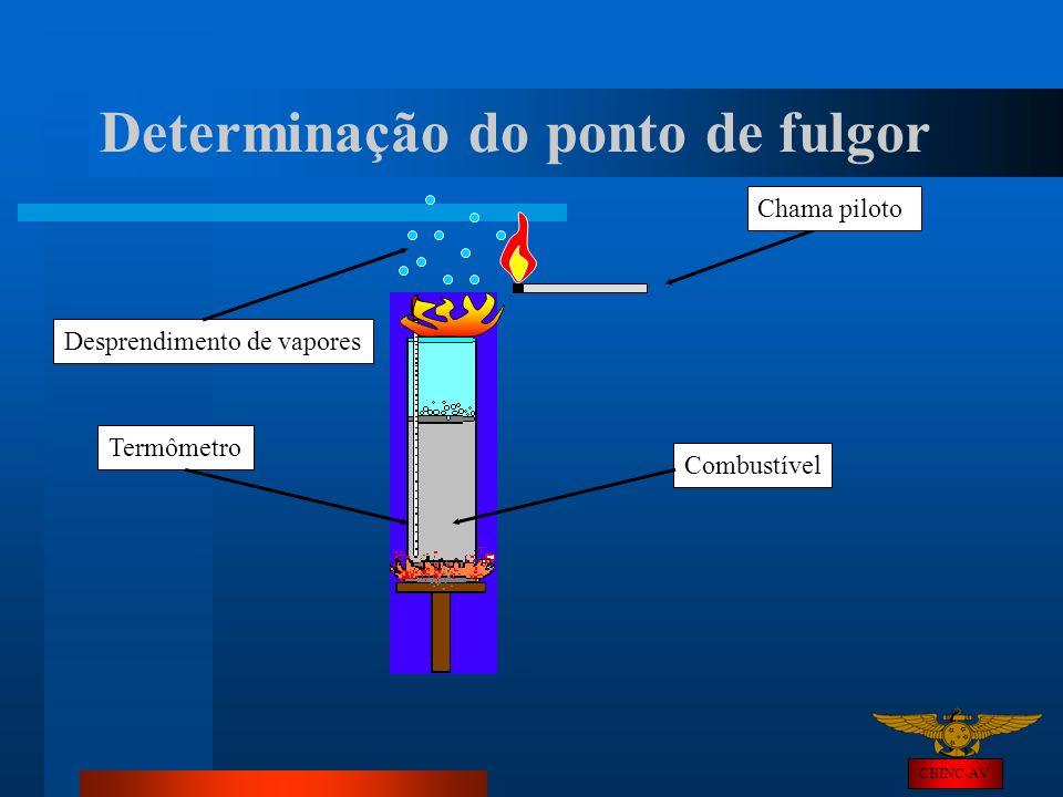 CBINC-AV Determinação do ponto de fulgor Chama pilotoCombustívelTermômetro Desprendimento de vapores