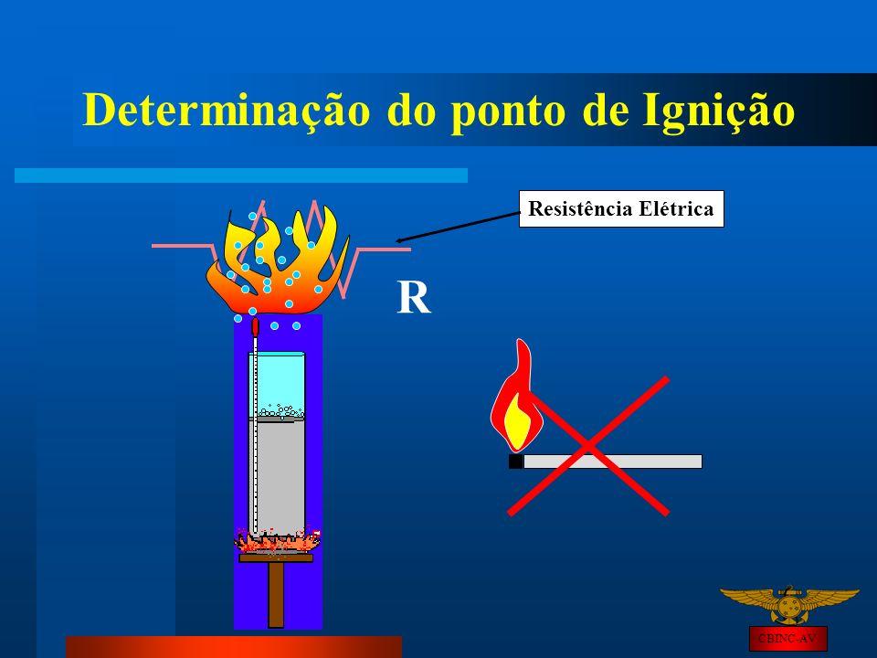 CBINC-AV Determinação do ponto de Ignição R Resistência Elétrica