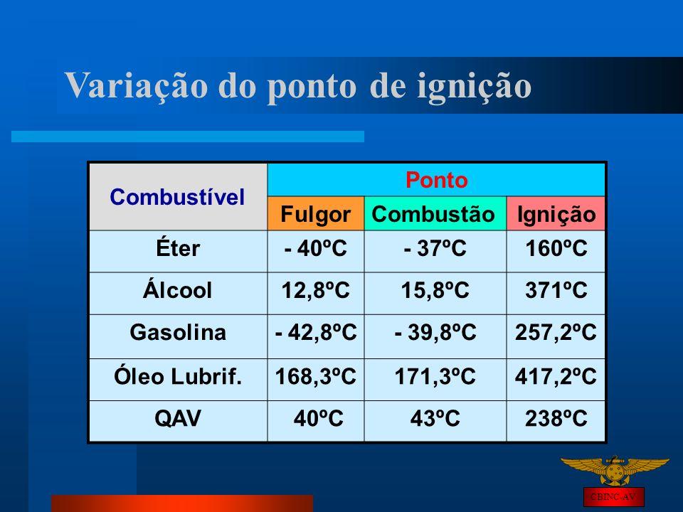 CBINC-AV Variação do ponto de ignição Combustível Ponto FulgorCombustãoIgnição Éter- 40ºC- 37ºC160ºC Álcool12,8ºC15,8ºC371ºC Gasolina- 42,8ºC- 39,8ºC2