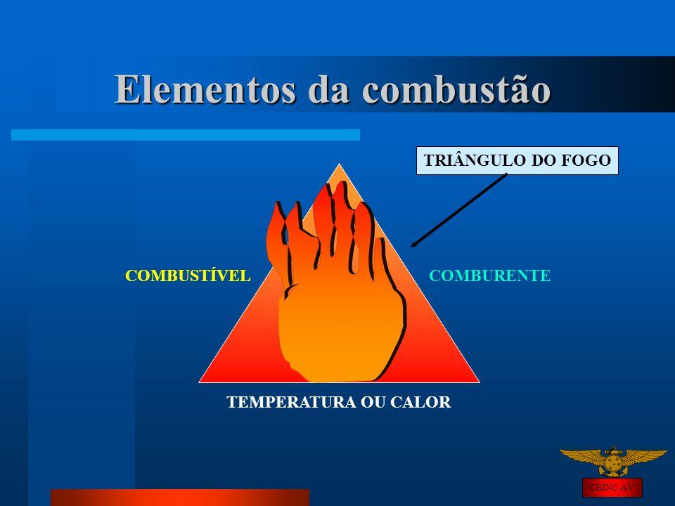 Elementos da combustão COMBUSTÍVEL CBINC-AV COMBURENTE TEMPERATURA OU CALOR TRIÂNGULO DO FOGO