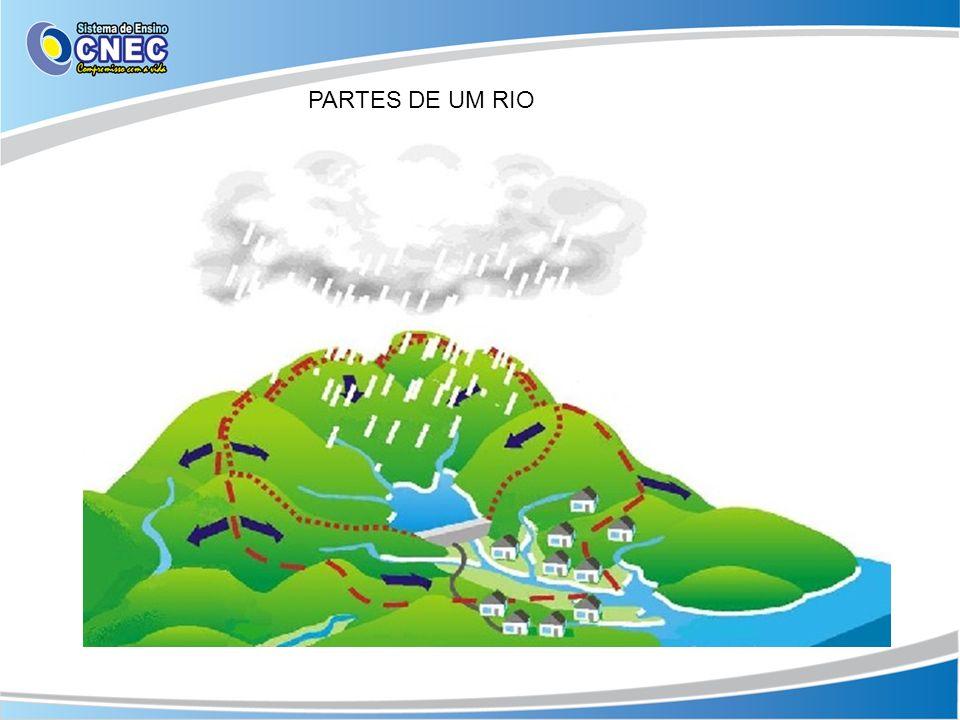 PARTES DE UM RIO