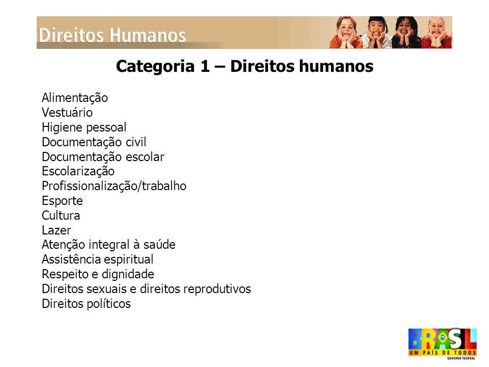 Categoria 1 – Direitos humanos Alimentação Vestuário Higiene pessoal Documentação civil Documentação escolar Escolarização Profissionalização/trabalho