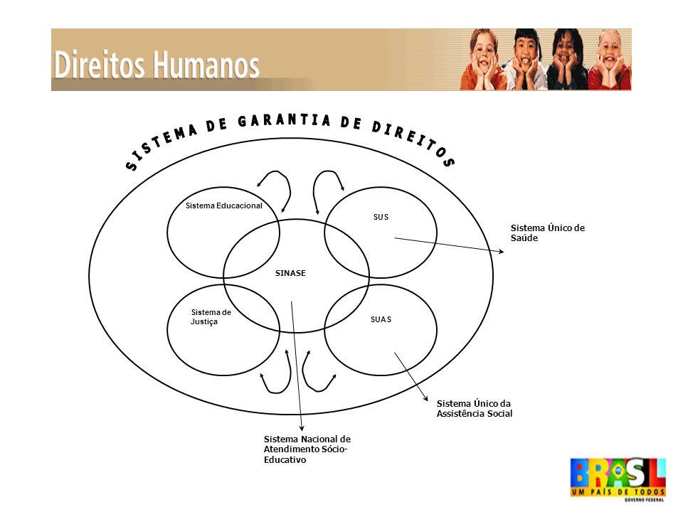 X – ORGANIZAÇÃO ESPACIAL E FUNCIONAL DOS PROGRAMAS DE ATENDIMENTO SÓCIO-EDUCATIVO COMO SINÔNIMO DE CONDIÇÕES DE VIDA E DE POSSIBILIDADES DE DESENVOLVIMENTO PESSOAL E SOCIAL PARA O ADOLESCENTE XI – DIVERSIDADE ÉTNICO-RACIAL, DE GÊNERO E SEXUAL COMO EIXO DA PRÁTICA PEDAGÓGICA XII – FAMÍLIA E COMUNIDADE PARTICIPANDO ATIVAMENTE DA EXPERIÊNCIA SÓCIO-EDUCATIVA XIII – FORMAÇÃO CONTINUADA DOS ATORES SOCIAIS