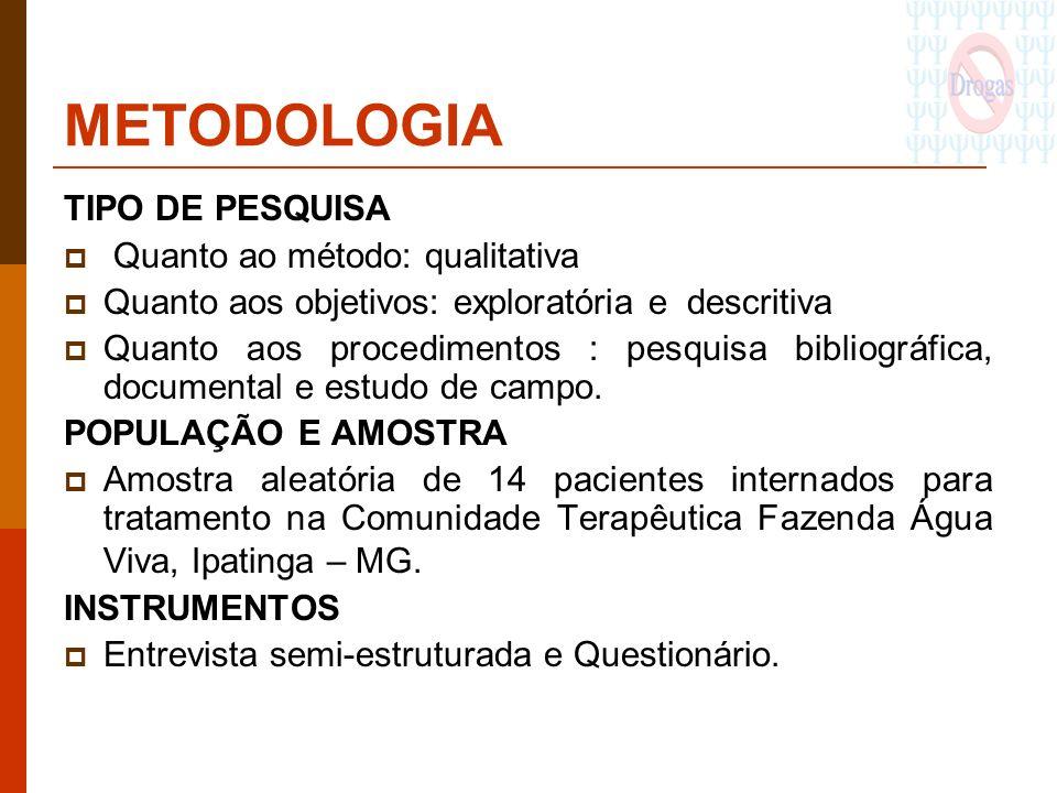 METODOLOGIA TIPO DE PESQUISA Quanto ao método: qualitativa Quanto aos objetivos: exploratória e descritiva Quanto aos procedimentos : pesquisa bibliog