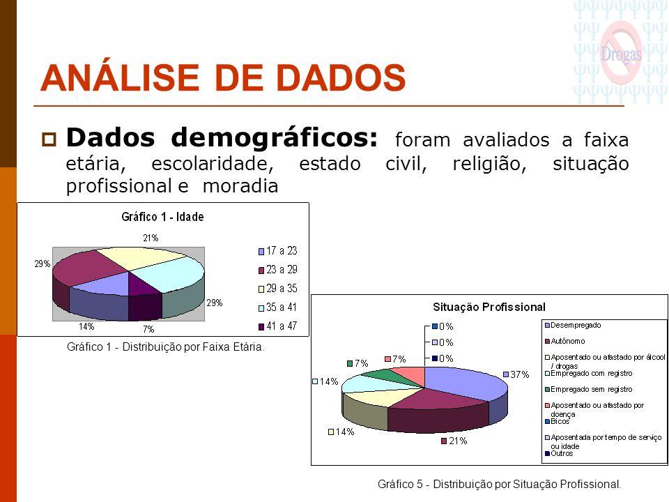 ANÁLISE DE DADOS Dados demográficos: foram avaliados a faixa etária, escolaridade, estado civil, religião, situação profissional e moradia Gráfico 1 -
