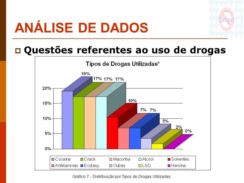 ANÁLISE DE DADOS Questões referentes ao uso de drogas Gráfico 7 - Distribuição por Tipos de Drogas Utilizadas.
