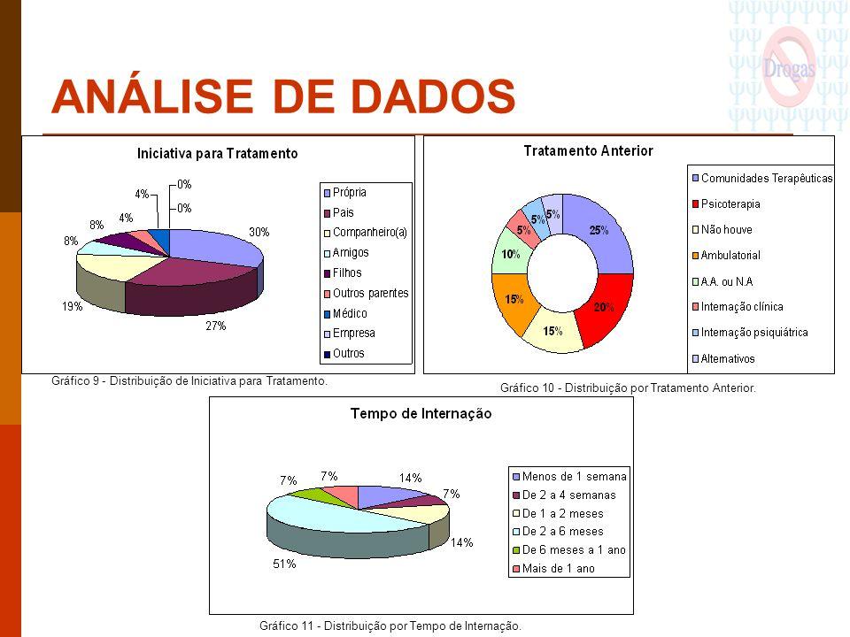 ANÁLISE DE DADOS Gráfico 9 - Distribuição de Iniciativa para Tratamento. Gráfico 10 - Distribuição por Tratamento Anterior. Gráfico 11 - Distribuição