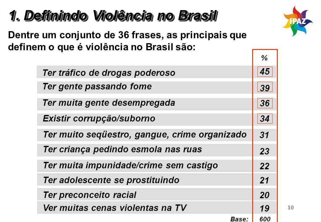 10 Dentre um conjunto de 36 frases, as principais que definem o que é violência no Brasil são: Ter tráfico de drogas poderoso Ter gente passando fome