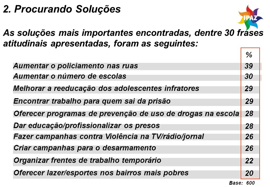 17 Oferecer programas de prevenção de uso de drogas na escola As soluções mais importantes encontradas, dentre 30 frases atitudinais apresentadas, for