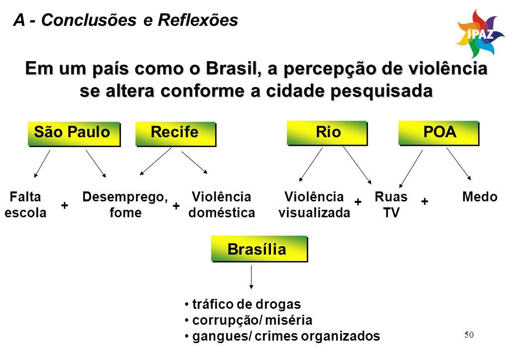 50 Em um país como o Brasil, a percepção de violência se altera conforme a cidade pesquisada São Paulo Falta escola + Desemprego, fome Violência domés
