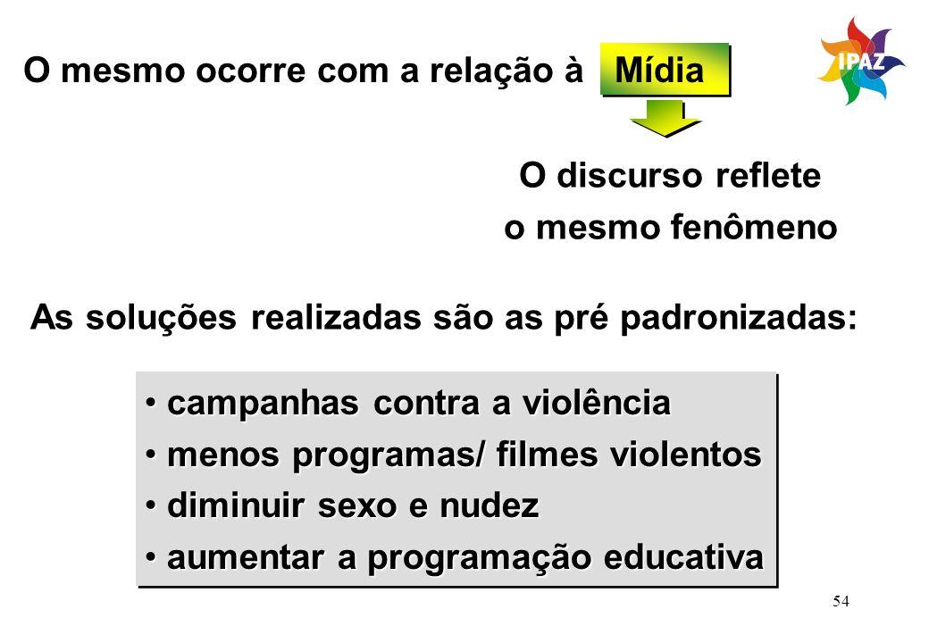 54 O mesmo ocorre com a relação à Mídia O discurso reflete o mesmo fenômeno As soluções realizadas são as pré padronizadas: campanhas contra a violênc