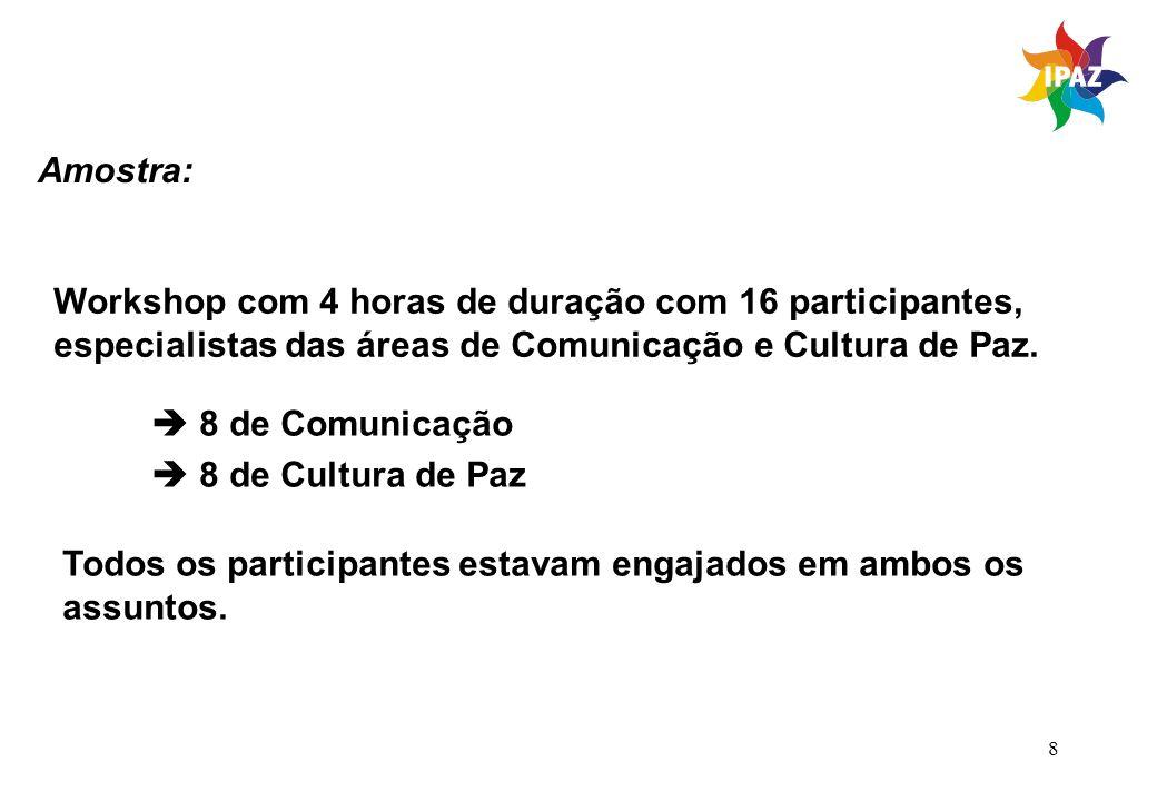 8 Amostra: Workshop com 4 horas de duração com 16 participantes, especialistas das áreas de Comunicação e Cultura de Paz. 8 de Comunicação 8 de Cultur
