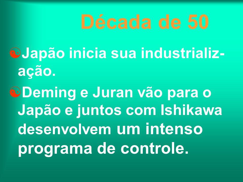 Década de 50 Japão inicia sua industrializ- ação. Deming e Juran vão para o Japão e juntos com Ishikawa desenvolvem um intenso programa de controle.