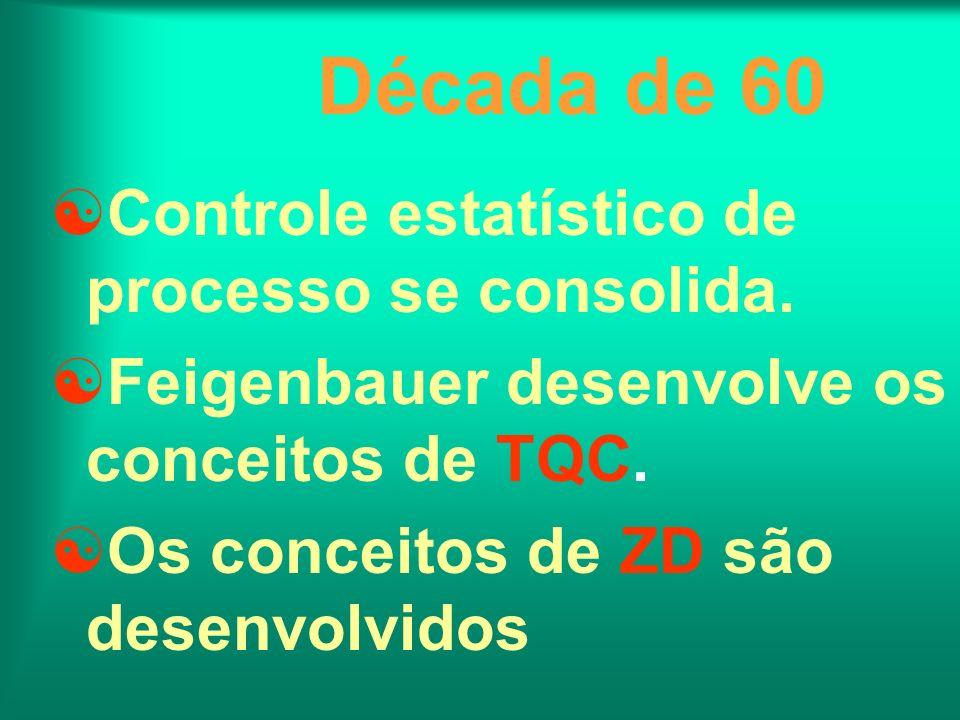 Década de 60 Controle estatístico de processo se consolida. Feigenbauer desenvolve os conceitos de TQC. Os conceitos de ZD são desenvolvidos