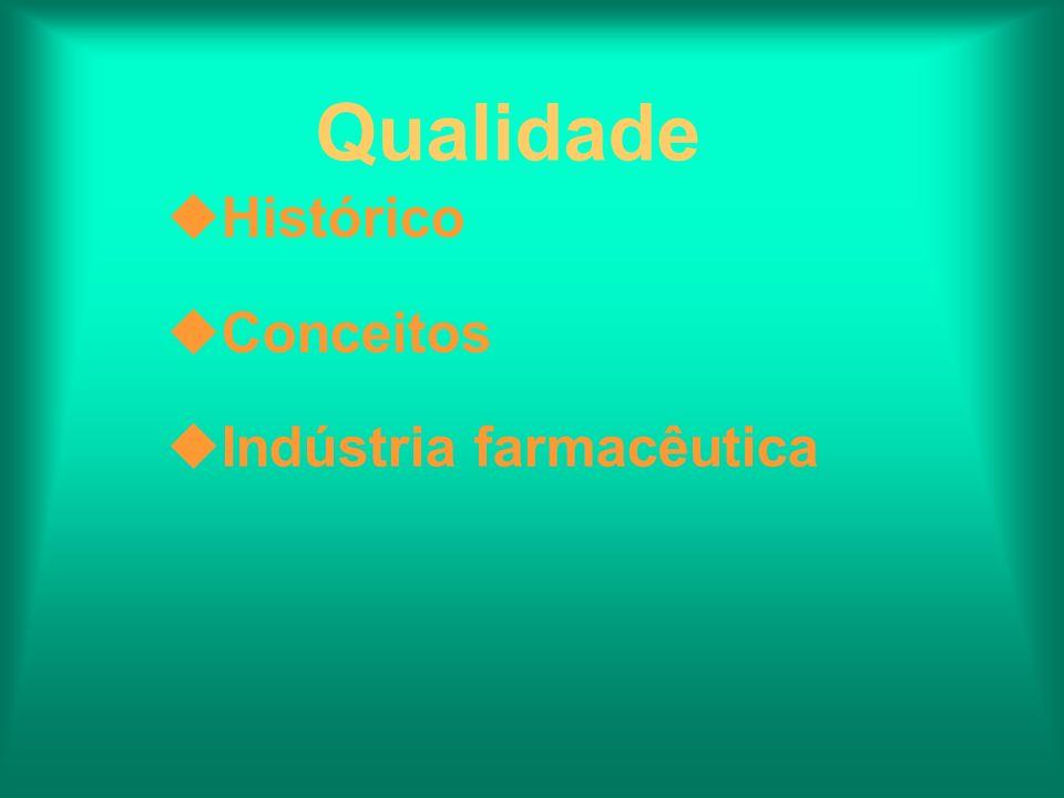 Qualidade Histórico Conceitos Indústria farmacêutica