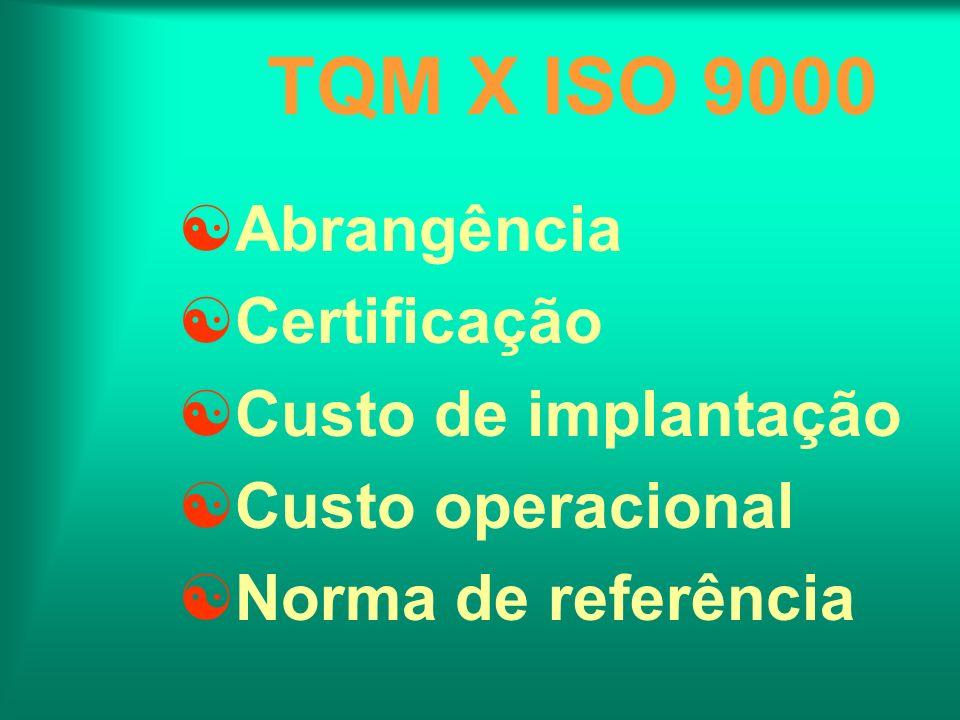 TQM X ISO 9000 Abrangência Certificação Custo de implantação Custo operacional Norma de referência