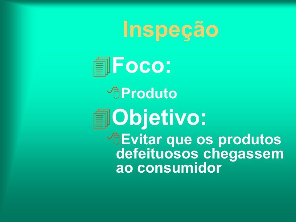 Inspeção 4Foco: 8Produto 4Objetivo: 8Evitar que os produtos defeituosos chegassem ao consumidor