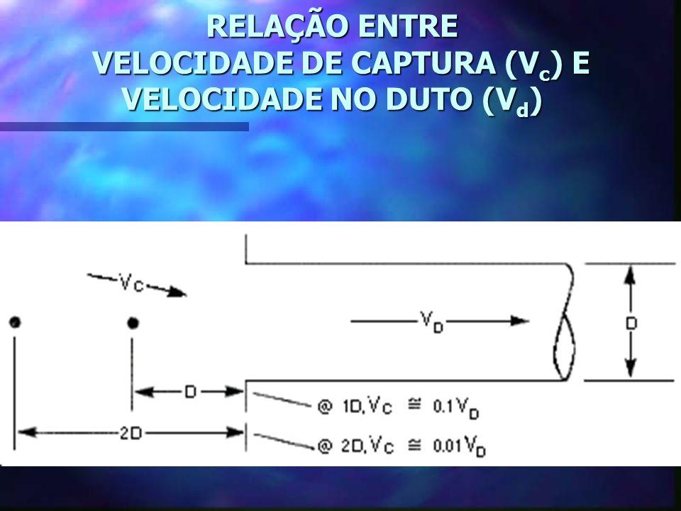 DISTÂNCIA DE CAPTURA X VELOCIDADE DE CAPTURA n n A FONTE DE EMISSÃO ESTÁ A UM DIÂMETRO EM FRENTE CAPTOR E A VELOCIDADE NO DUTO (V d ) = 3,000 feet per minute (fpm), ENTÃO A VELOCIDADE DE CAPTURA (V c ) ESPERADA É 300 fpm.