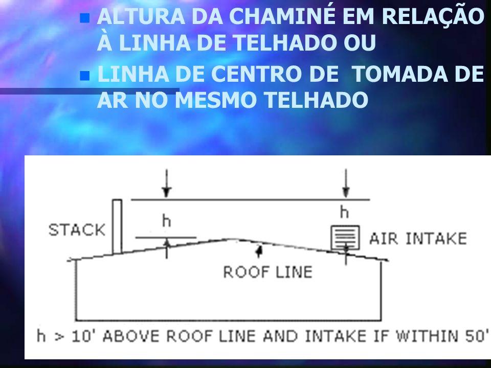RECOMENDAÇÕES PARA O TRABALHO COM CAPTORES TIPO LABORATÓRIO CAPELAS n n l4 - Se a janela do captor é projetada para trabalhar parcialmente fechada, o captor deve ser sinalizado e o ponto apropriado de operação deve ser claramente indicado.