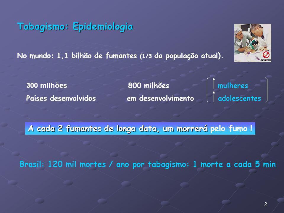 2 Tabagismo: Epidemiologia No mundo: 1,1 bilhão de fumantes (1/3 da população atual). 300 milhões 800 milhões mulheres Países desenvolvidos em desenvo