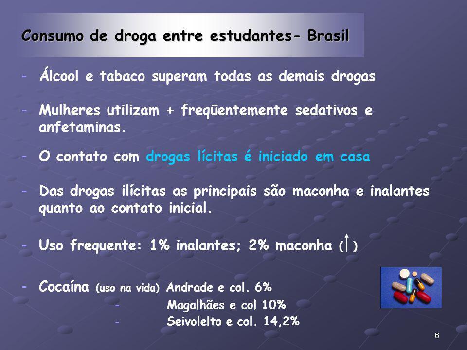 6 Consumo de droga entre estudantes- Brasil - -Álcool e tabaco superam todas as demais drogas - -Mulheres utilizam + freqüentemente sedativos e anfeta