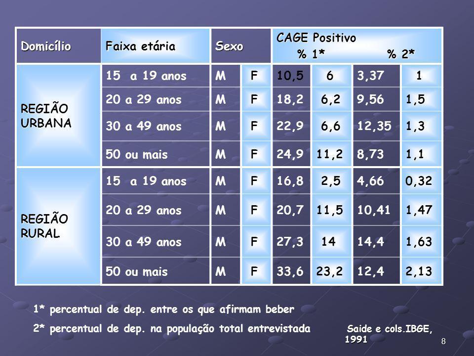 8 Domicílio Faixa etária Sexo CAGE Positivo % 1* % 2* % 1* % 2* REGIÃO URBANA 15 a 19 anosM F10,5 63,37 1 20 a 29 anosM F18,2 6,29,561,5 30 a 49 anosM