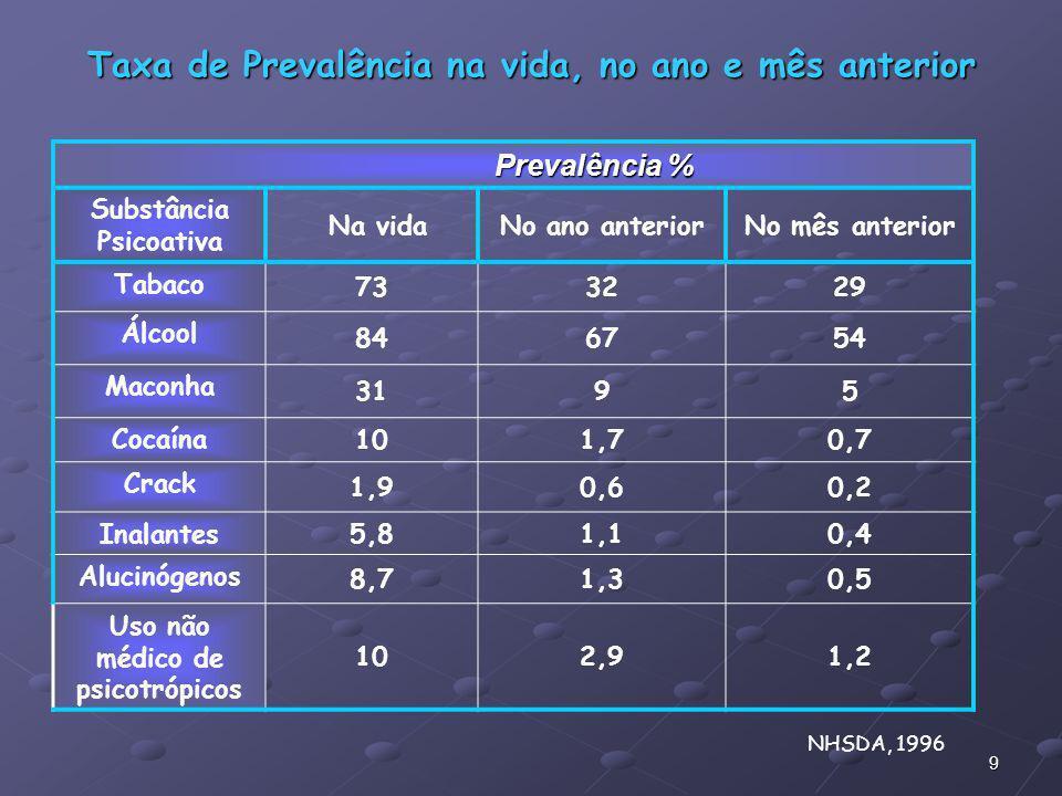 9 Taxa de Prevalência na vida, no ano e mês anterior Prevalência % Prevalência % Substância Psicoativa Na vidaNo ano anteriorNo mês anterior Tabaco 73