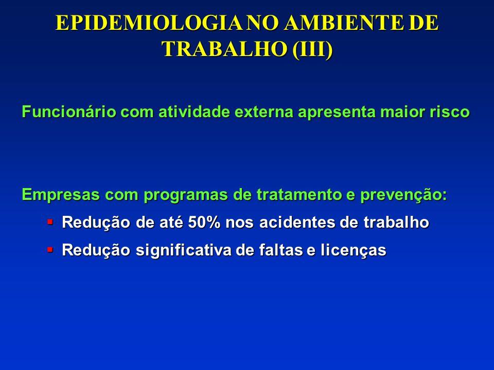 EPIDEMIOLOGIA NO AMBIENTE DE TRABALHO (II) Funcionário com problemas de álcool e drogas: Respondem por 50% das faltas e licenças Respondem por 50% das