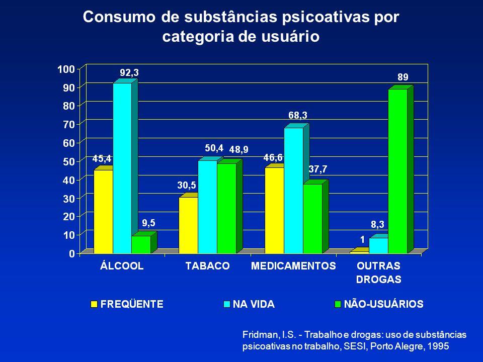 EPIDEMIOLOGIA NO AMBIENTE DE TRABALHO (III) Funcionário com atividade externa apresenta maior risco Empresas com programas de tratamento e prevenção: