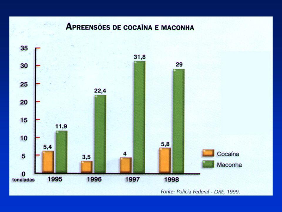 Uso na vida de substâncias psicoativas, nas 24 cidades do Estado de São Paulo com mais de 200 mil habitantes Galduroz, J.C.F. I levantamento domicilia