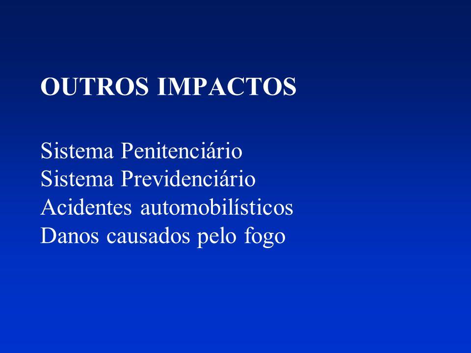 IMPACTO NA PRODUTIVIDADE Mortes prematuras Perda de produtividade Institucionalização Encarceramento Marginalidade Vítimas do crime