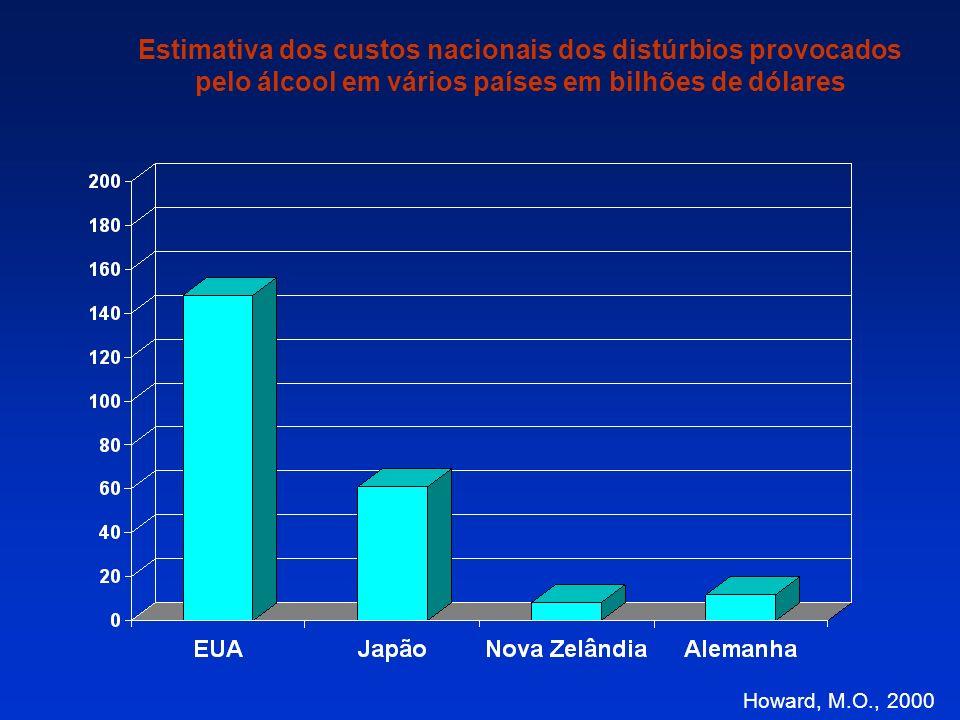 SEMINÁRIO LIDANDO E PREVENINDO COM A DEPENDÊNCIA QUÍMICA NA EMPRESA DIMENSÃO DA DEPENDÊNCIA QUÍMICA NO BRASIL E NO MUNDO