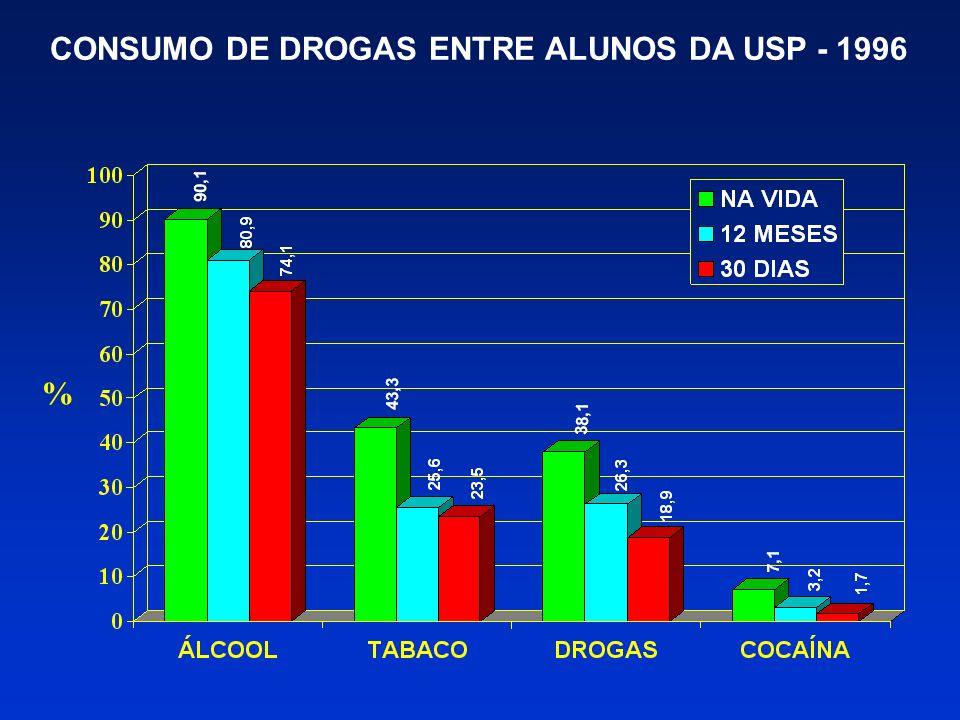 USO E ABUSO DE DROGAS PREVENÇÃOTRATAMENTO REPRESSÃO