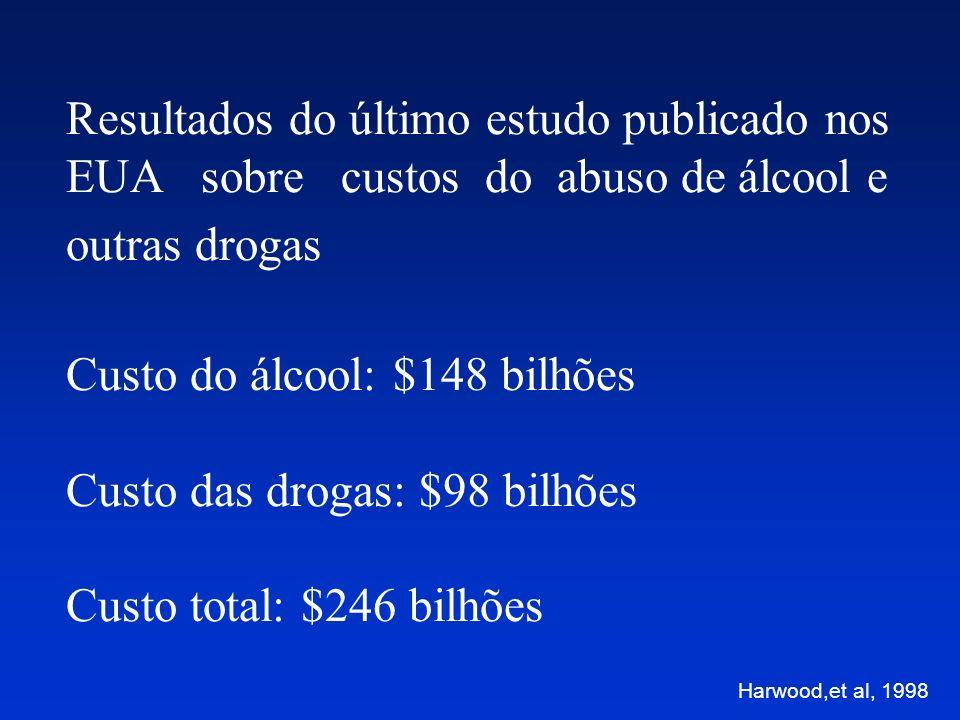 Estimativa dos custos nacionais dos distúrbios provocados pelo álcool em vários países em bilhões de dólares Howard, M.O., 2000
