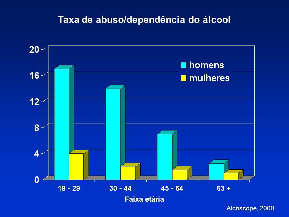 USO, ABUSO E DEPENDÊNCIA USO Experimental Social (não problemático) Médico ABUSO Problemas esporádicos Uso não médico DEPENDÊNCIA Uso problemático