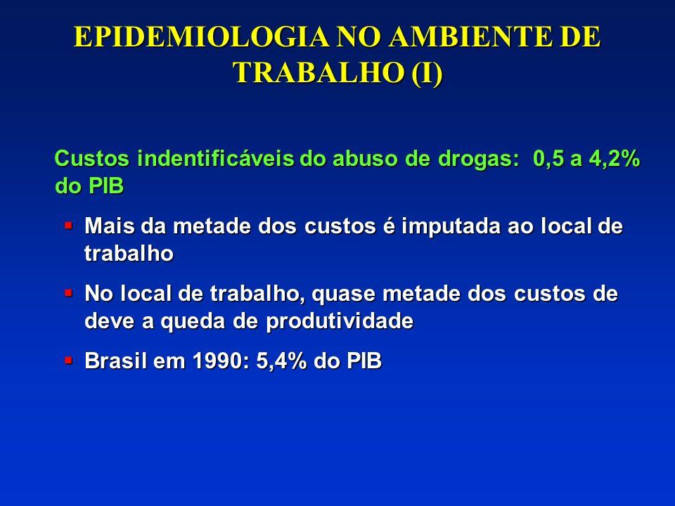 Taxa de abuso/dependência do álcool Faixa etária Alcoscope, 2000